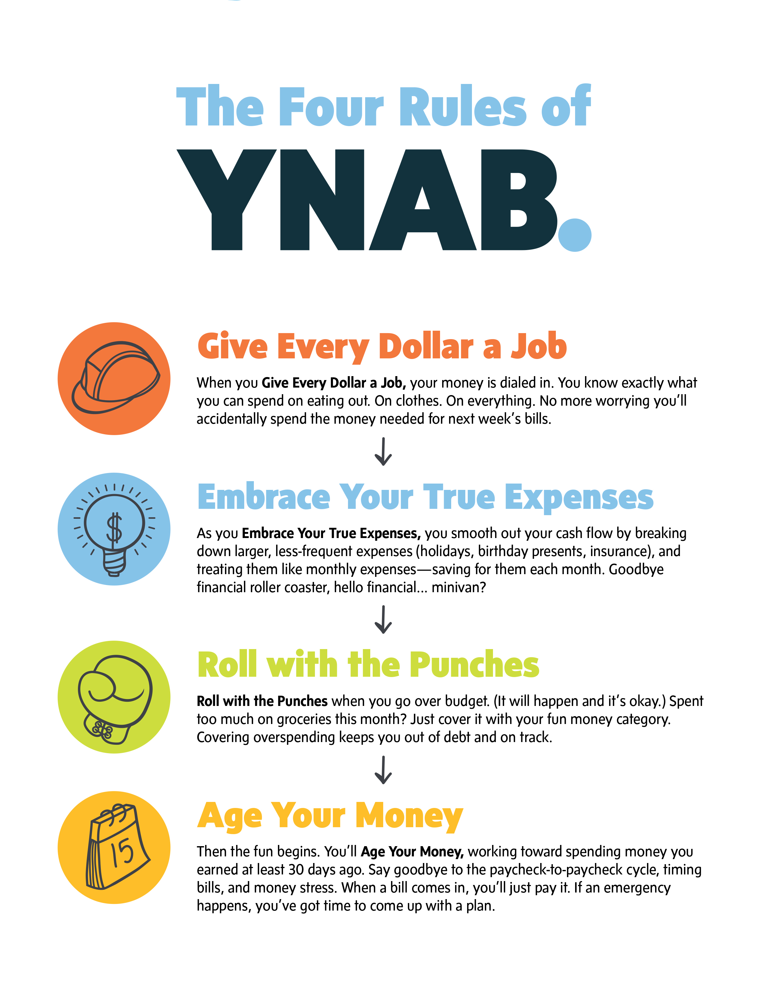 How To Use YNAB for your Small Business | Stephen Marsh